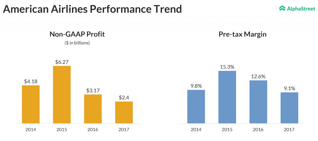 American airlines second quarter earnings and pre-tax margin trend