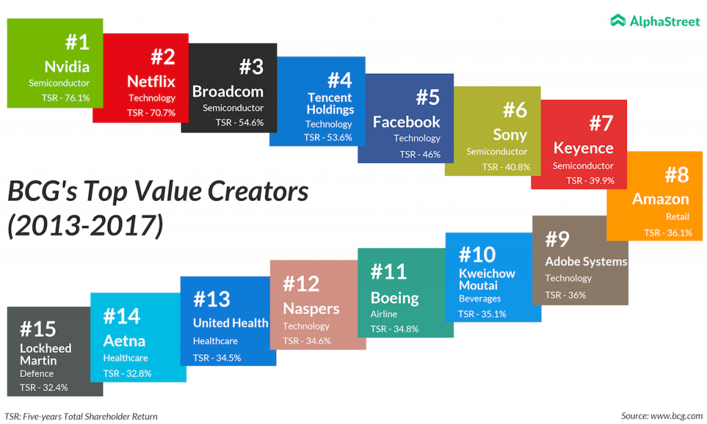 BCGs top value creators