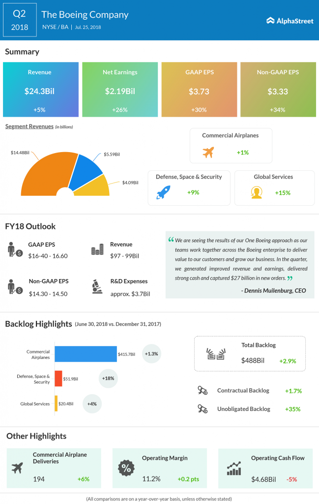 Boeing Q2 2018 Earnings Infographics