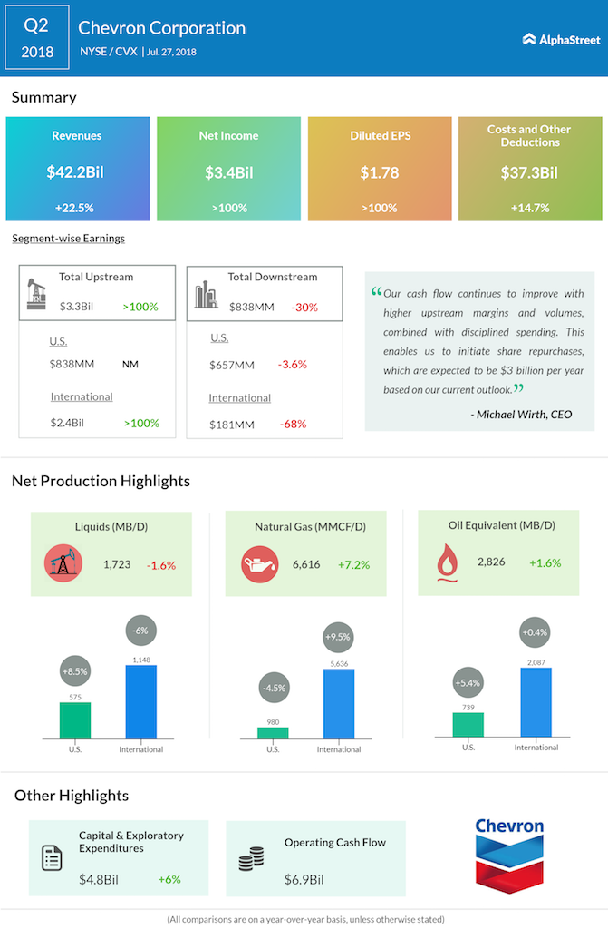 Chevron Corporation second quarter 2018 earnings
