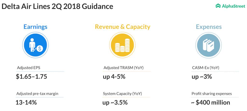Delta Airlines updates Q2 2018 guidance