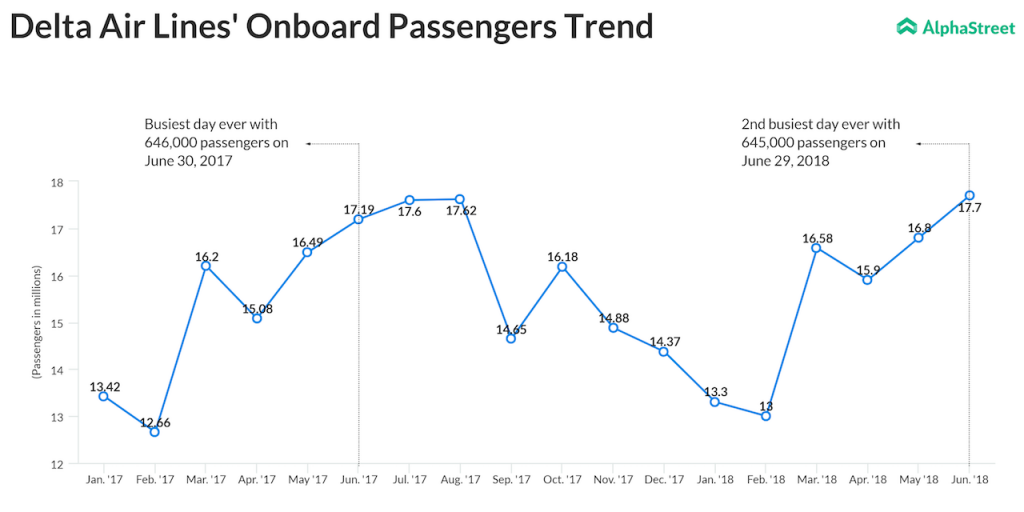 Delta Air Lines Onboard Passengers