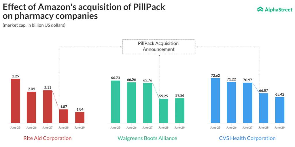 Amazon PillPack Acquisition