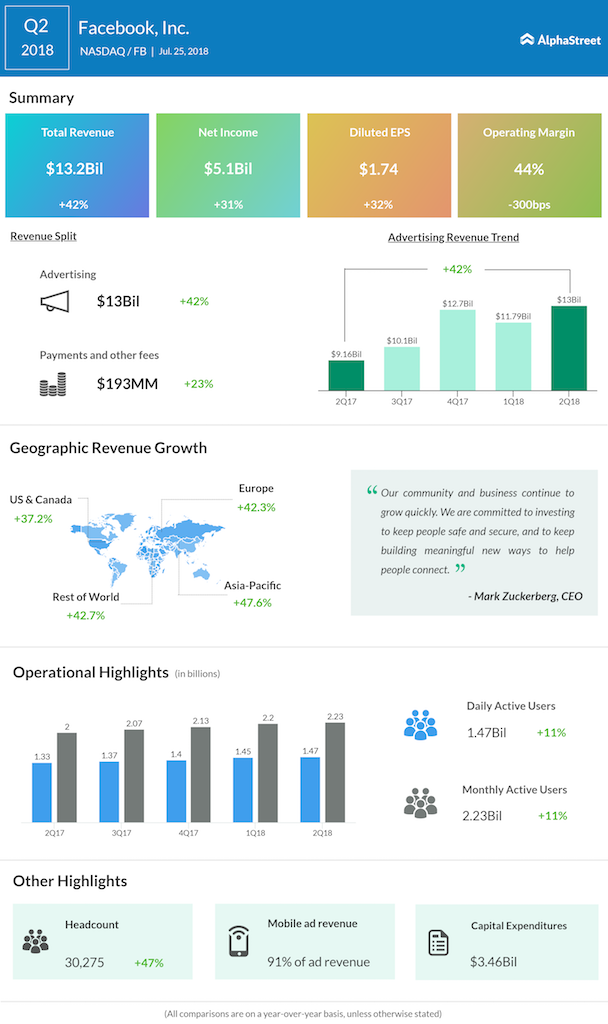 Facebook second quarter 2018 earnings