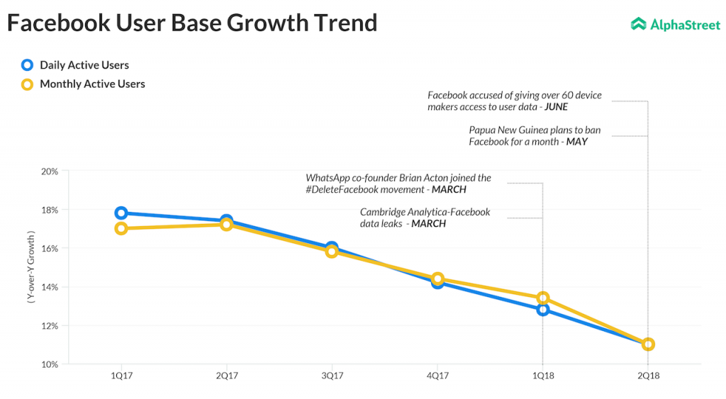Facebook Daily Active Users & Monthly Active Users Growth Trend