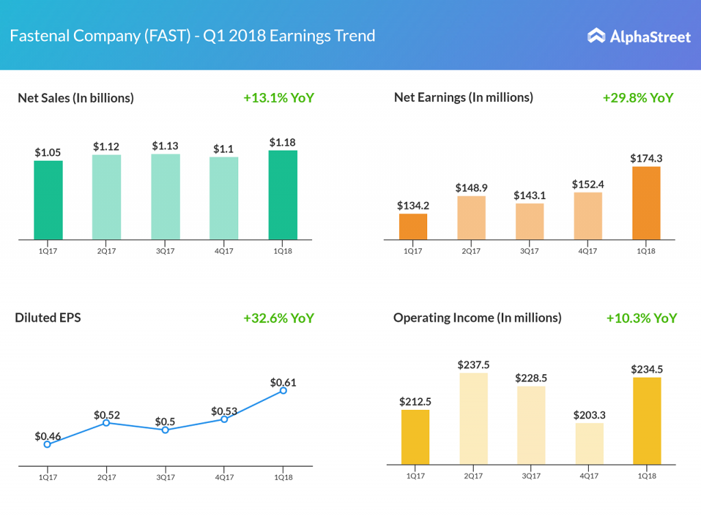 Fastenal posts double-digit earnings growth in Q1