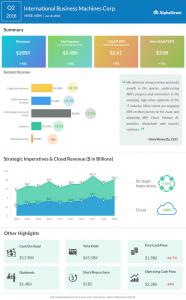 IBM second quarter 2018 earnings