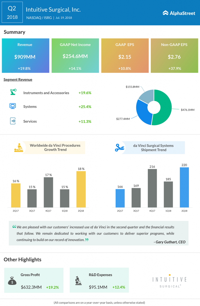 Intuitive Surgical Q2 2018 Earnings Infographics