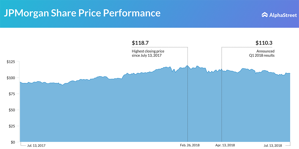JPMorgan share price trend since July 2017 - Q2 results day