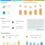 JetBlue second quarter 2018 earnings