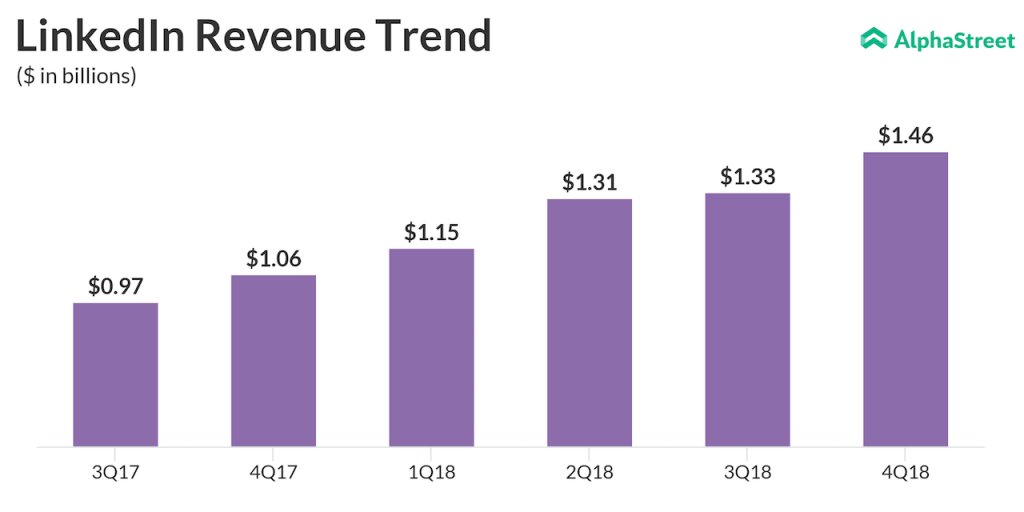 LinkedIn revenue performance since its acquisition