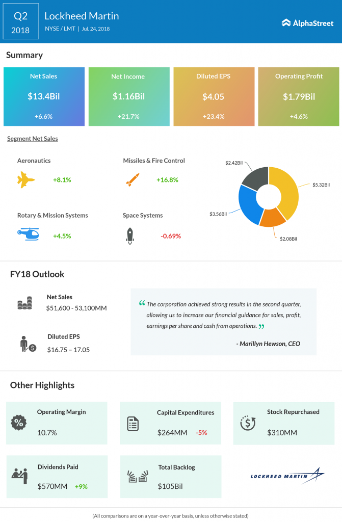 Lockheed Martin Q2 2018 Earnings Infographics