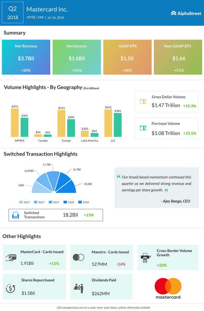 Mastercard Q2 earnings beat estimates