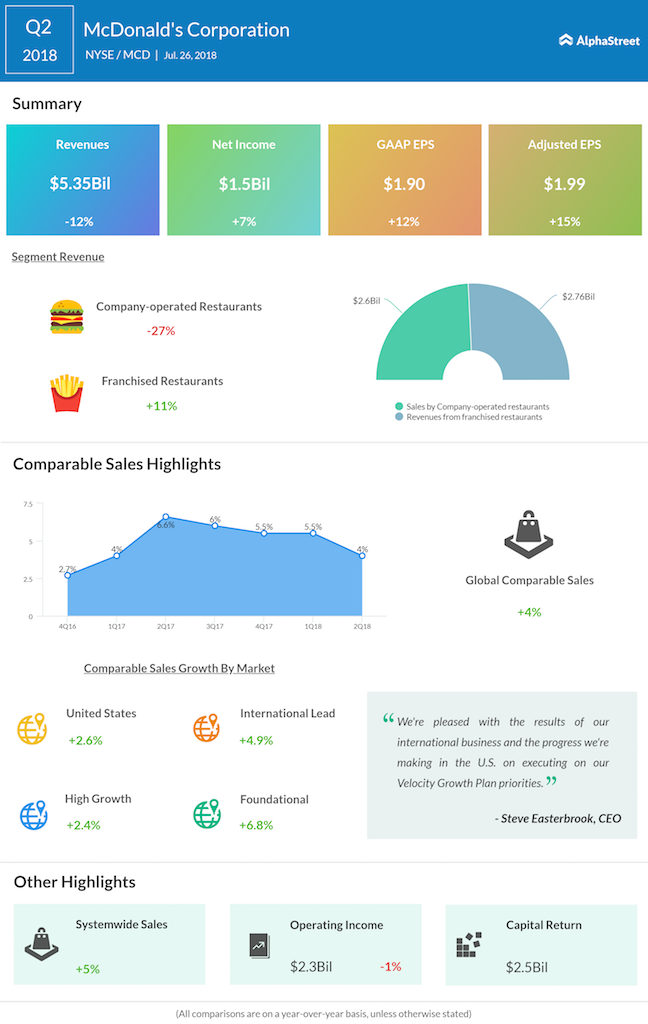 McDonald's second quarter 2018 earnings