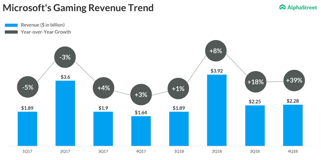 Microsoft Gaming Revenue Since 2017