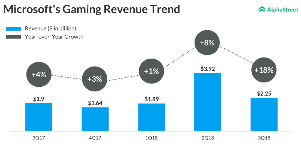 Micrsoft's gaming revenue