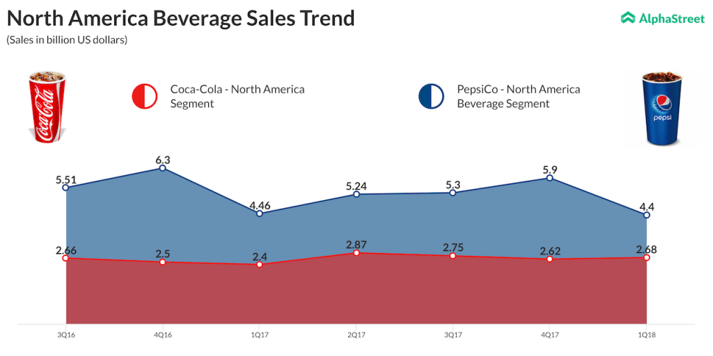 North America Beverage Sales Trend