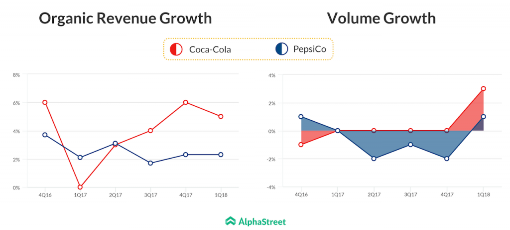 Pepsi Coca Cola Revenue and volume growth trend