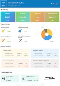 Rockwell Collins third quarter 2018 earnings
