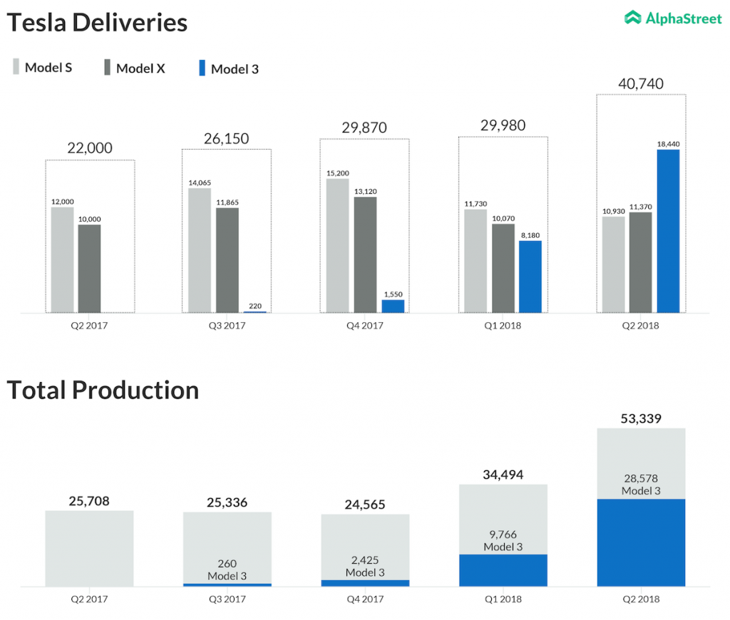 Tesla Q2 2018 deliveries and production