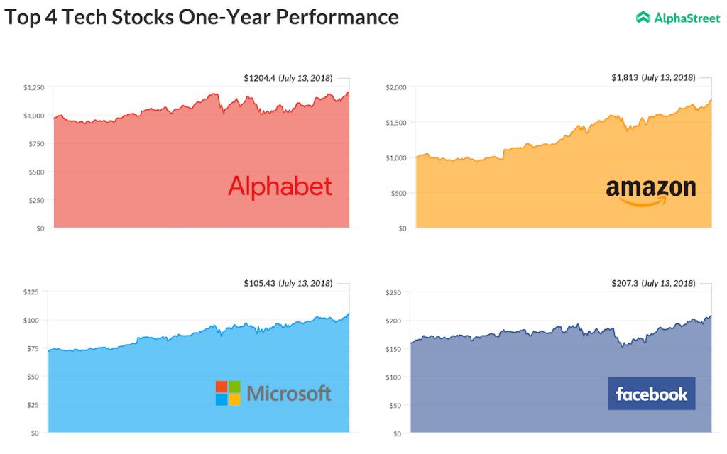 Alphabet - Amazon - Facebook - Microsoft - 52-week high - Top tech stocks performance