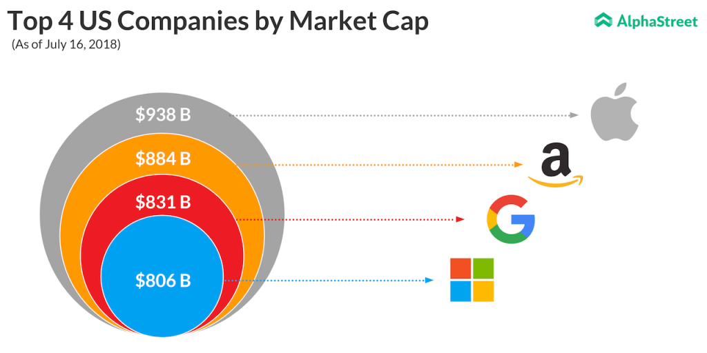 Market cap of Apple, Amazon, Alphabet and Microsoft