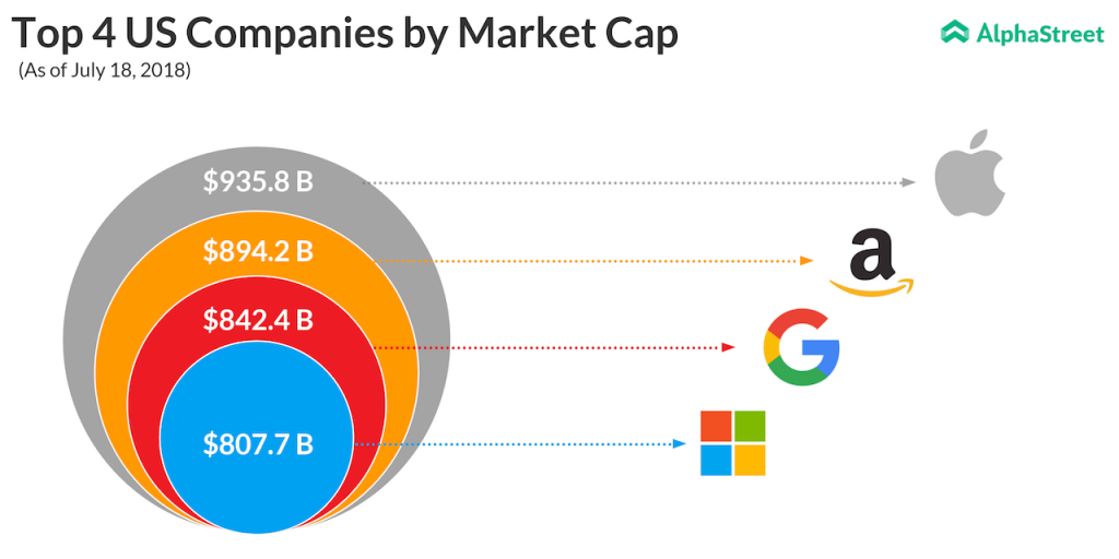 Market cap - Apple, Amazon, Alphabet, Microsoft