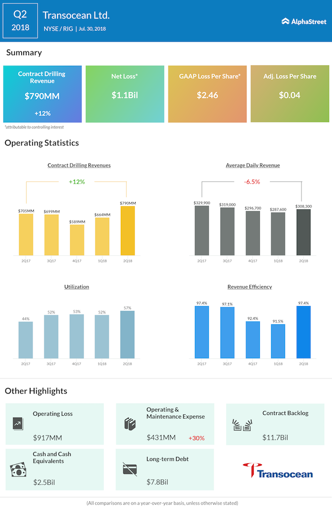 Transocean second quarter 2018 Earnings Infographic