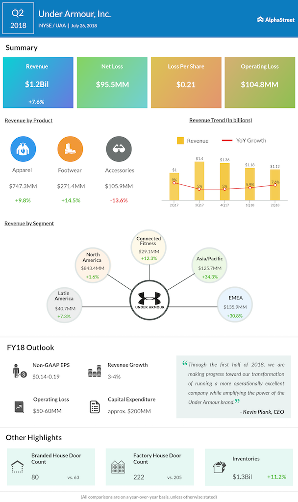 Under Armour second quarter 2018 earnings