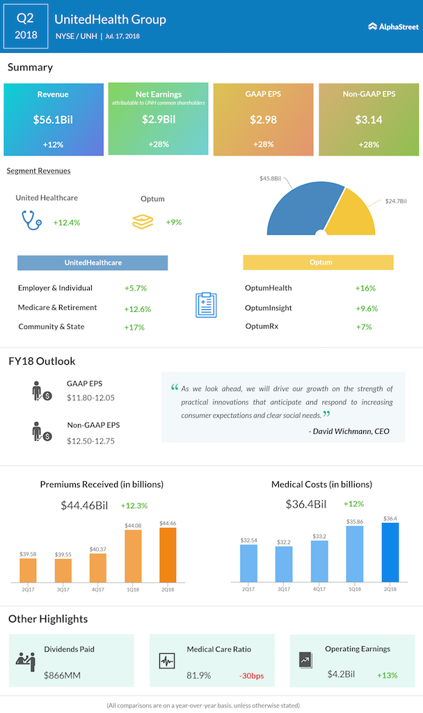 UnitedHealth second quarter 2018 earnings
