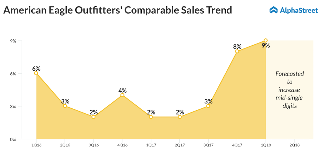 American Eagle comp sales trend