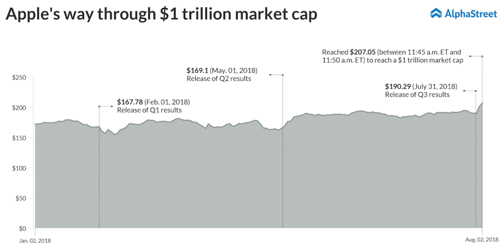 Apple crosses 1 trillion market cap. first US company