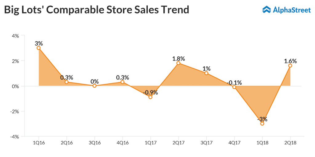 Big Lots Q3 2018 earnings preview - Comp Sales performance