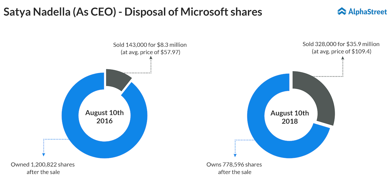 CEO Satya Nadella sells Microsoft shares common stock