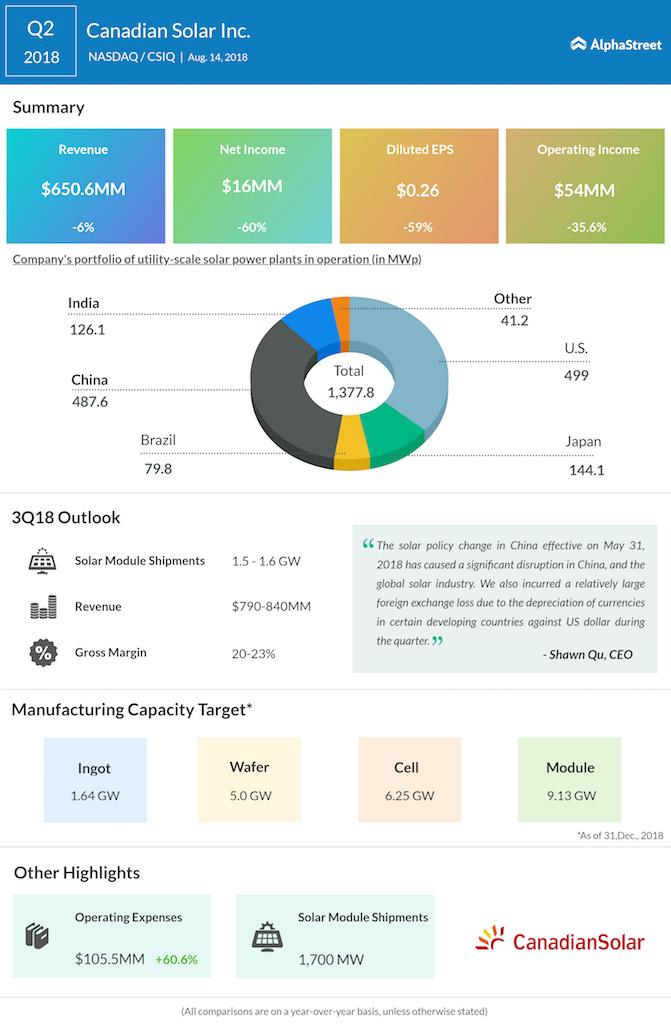Canadian Solar second quarter 2018 earnings