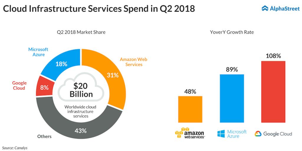 Clound infrastructure services spend Q2 2018