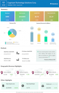 Cognizant second quarter 2018 earnings