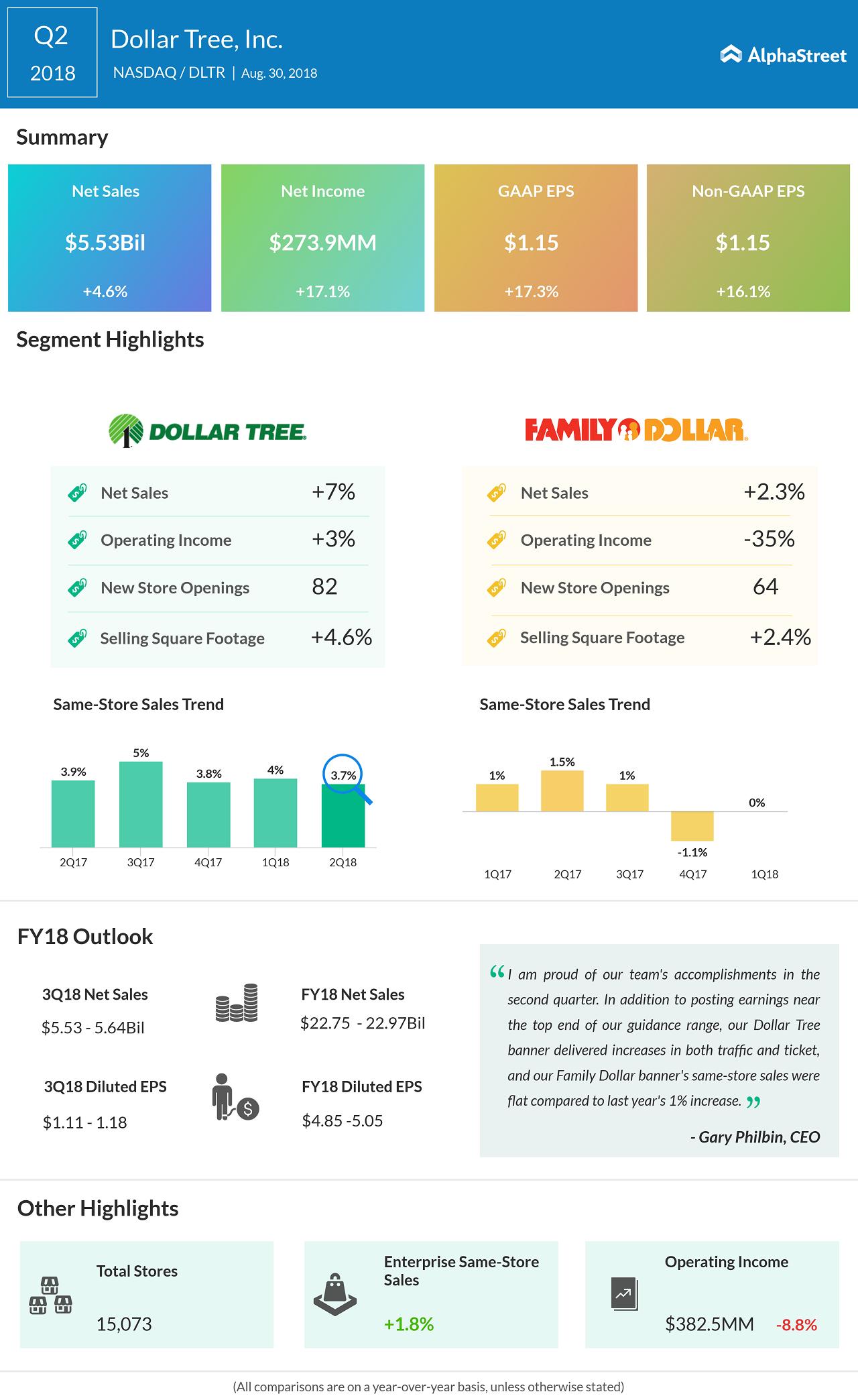 Dollar Tree reports Q2 earnings