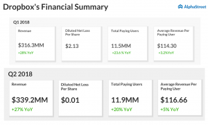 Dropbox financial summary