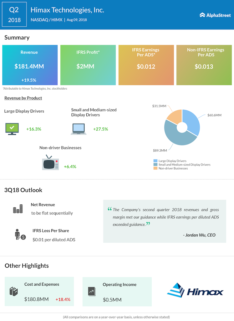 Himax Technologies Q2 2018 Earnings Infographic