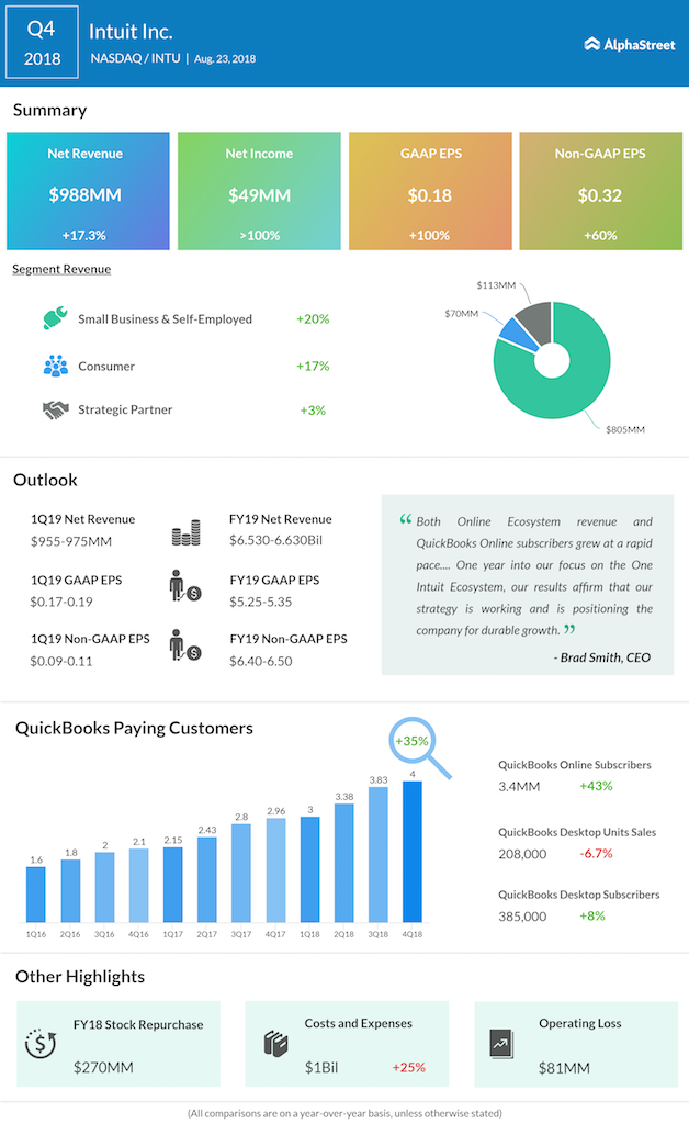 Intuit fourth quarter 2018 earnings
