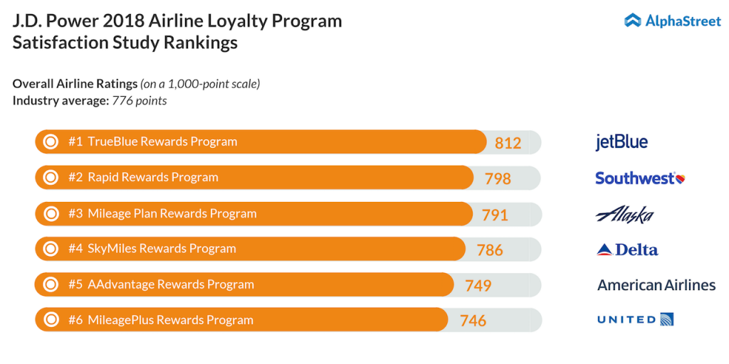 airline loyalty program rankings 2018