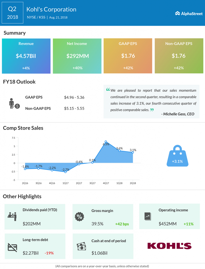 kohl's corporation second quarter 2018 results