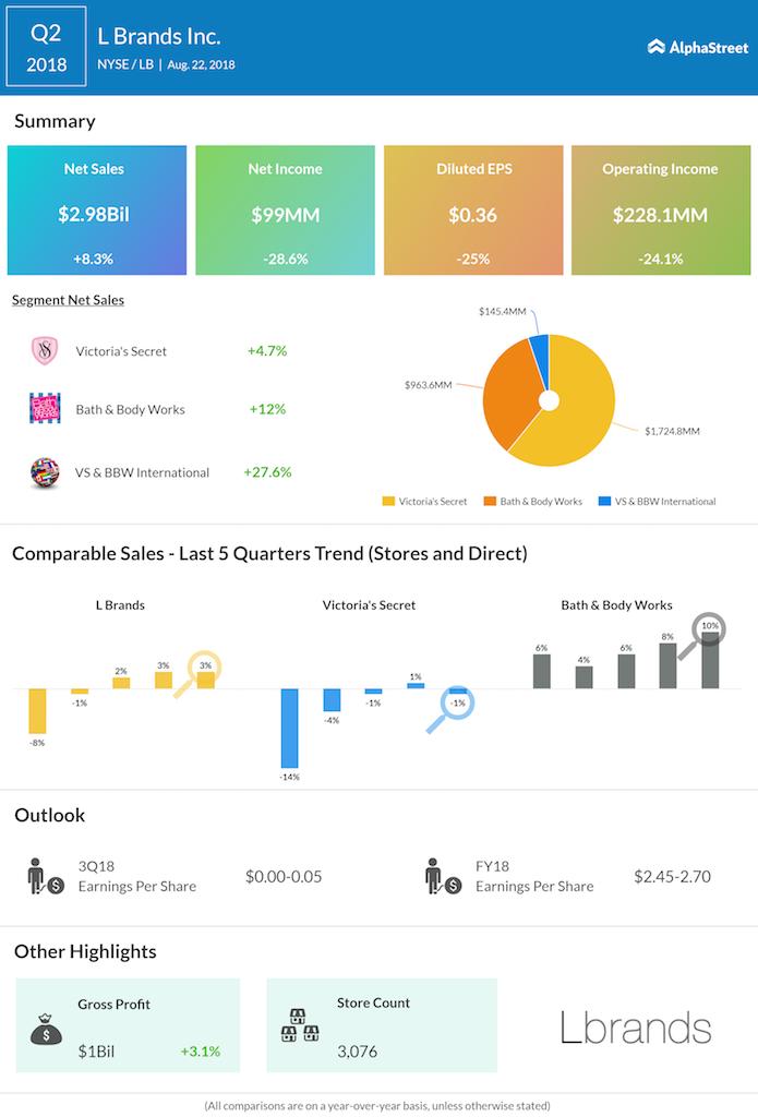 L Brands second quarter 2018 earnings
