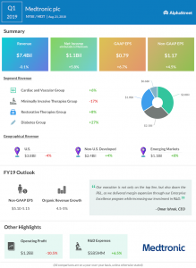 Medtronic first quarter 2019 earnings