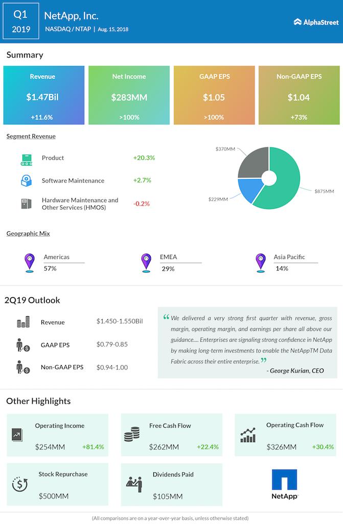 NetApp first quarter 2019 earnings