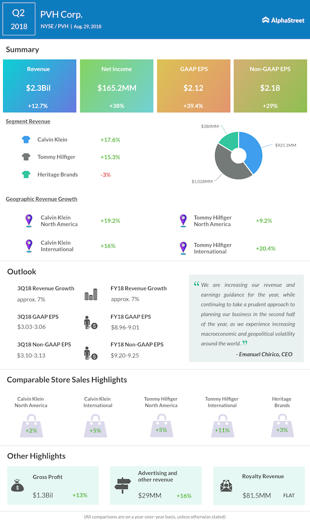 PVH Corp second quarter 2018 earnings