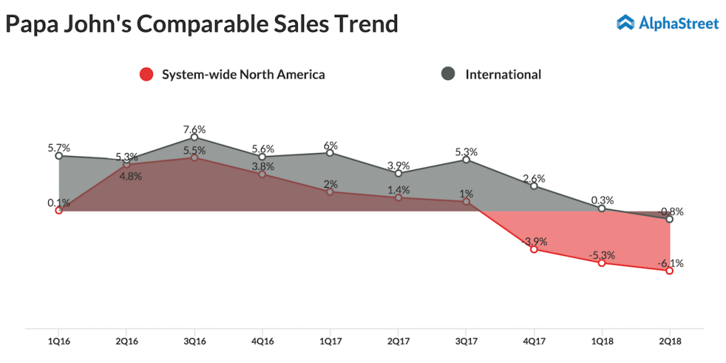 Papa John's North America and International comp sales trend