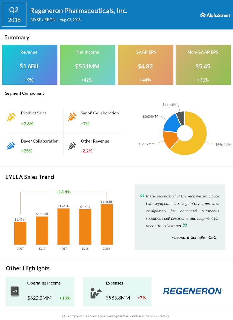 Regeneron Pharmaceuticals second quarter 2018 earnings