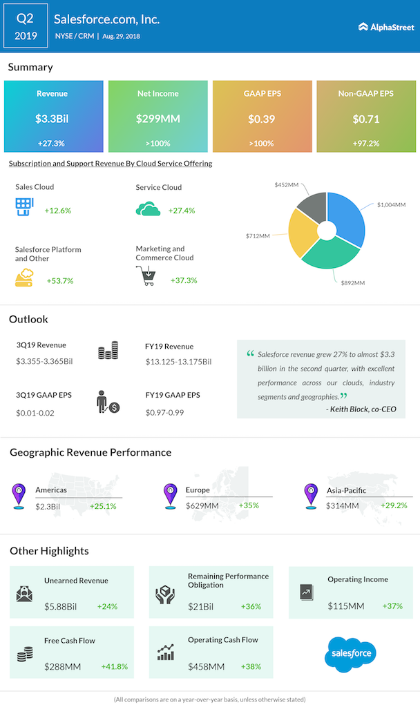 Salesforce second quarter 2019 earnings